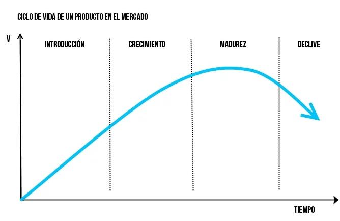 Ciclo de vida de un producto en el mercado