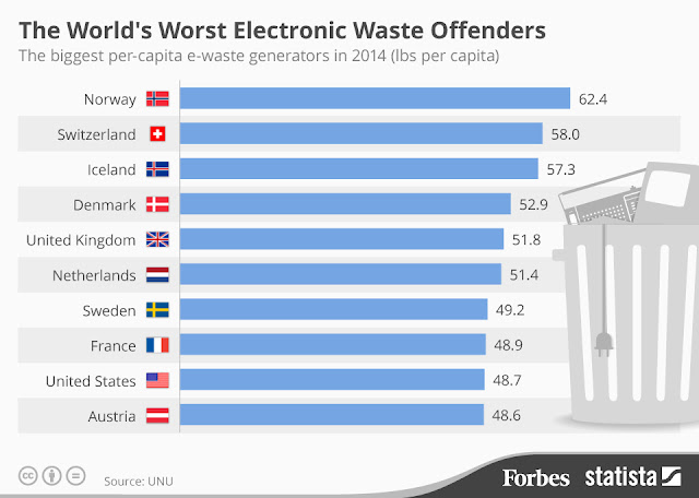 Worst electronic waste, W waste, IT waste