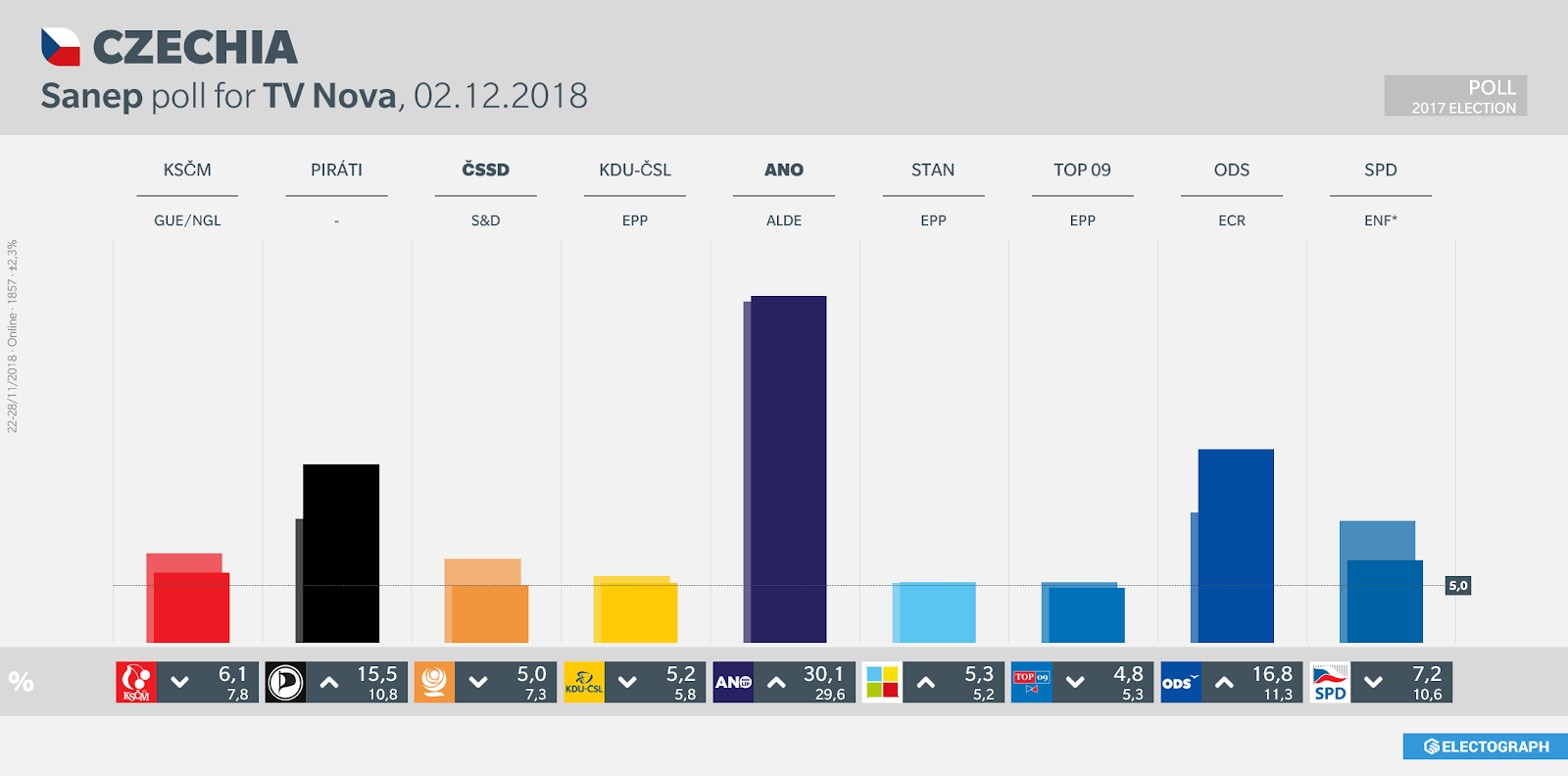 CZECHIA: Sanep poll chart for TV Nova, 2 December 2018
