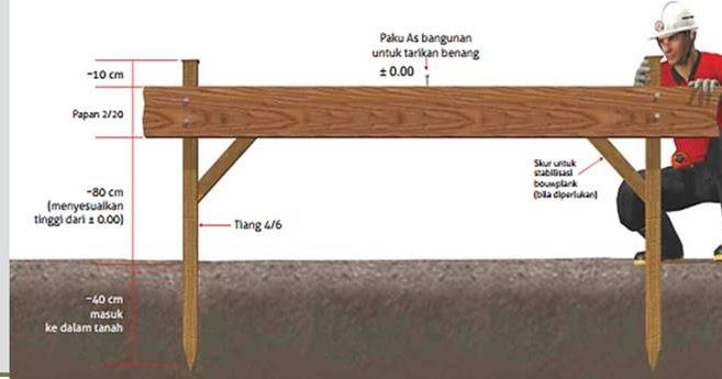 Cara Mudah Pekerjaan Bowplank Untuk Teknik Bangunan