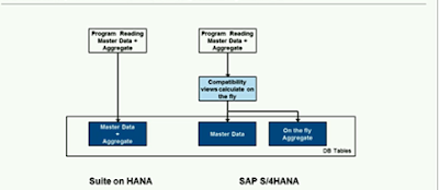 S4HANA Basics for a Technology Consultant
