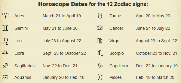 What Is My Actual Astrological Sign