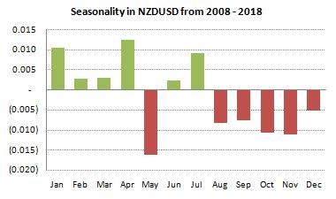 NZDUSD Seasonality from 2008-2018