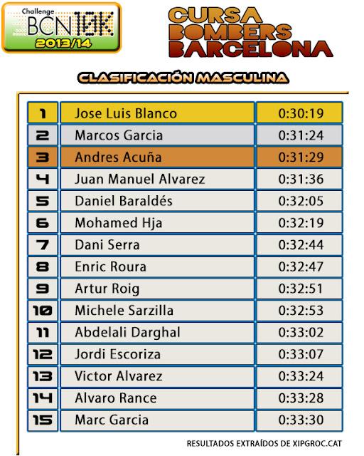 Clasificación Masculina Cursa Bombers 2014