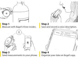 cara menggunakan Bagel