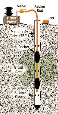 Figure 5: Tube-a-Manchette Used for Grouting in Soils