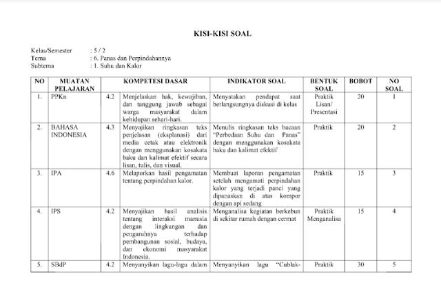 Kisi-kisi Tema 6, 7, 8, 9 Kurikulum 2013 Revisi 2017 Kelas 5
