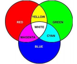 Additive Color (Warna Additif)