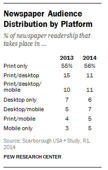 pew research newspaper readership The pew research center reported last week that nearly a quarter of american adults had not read a single book in the past year as in, they hadn't cracked a paperback, fired up a kindle, or even hit play on an audiobook while in the car the number of non-book-readers has nearly tripled since 1978.