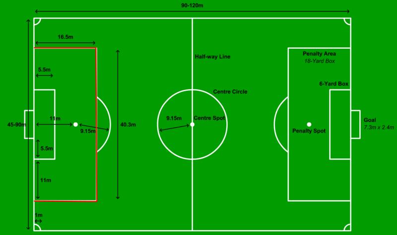 Gambar Penalty Box / Kota Pinalti Lapangan Sepak bola