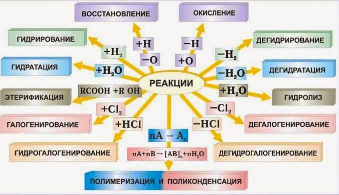 """Химия 8 класс домашняя работа - Программа """"Азбука"""""""