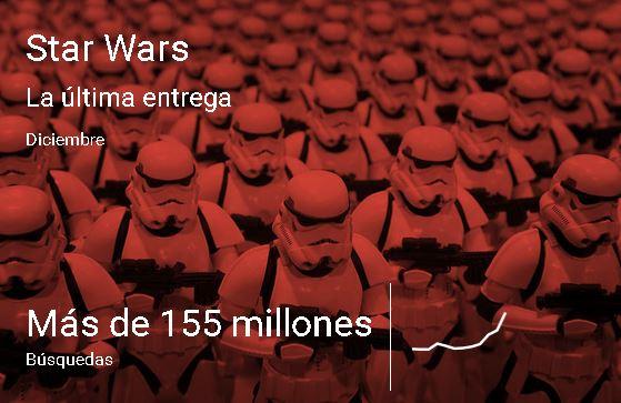 Las Búsquedas del año Star Wars