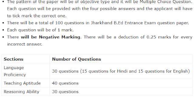Jharkhand B.Ed Entrance Exam Pattern 2019