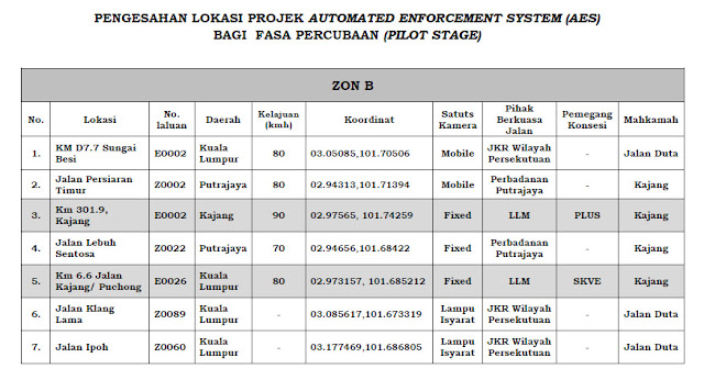 Automated Enforcement System (AES) cameras Location Malaysia Lokasi AES Kamera zon B