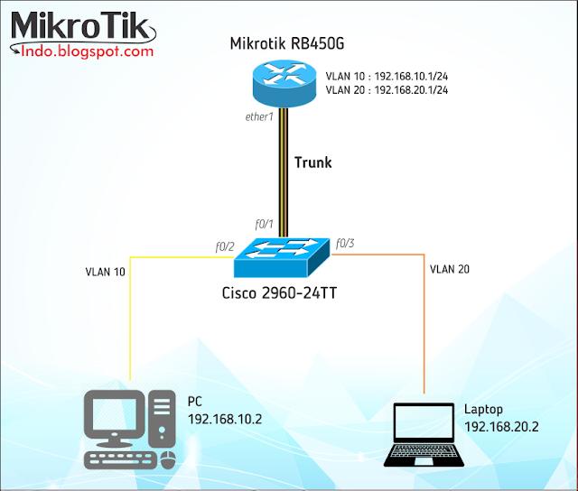 Cara Trunk VLAN di Mikrotik ke Cisco Switch – Pusat Pengetahuan