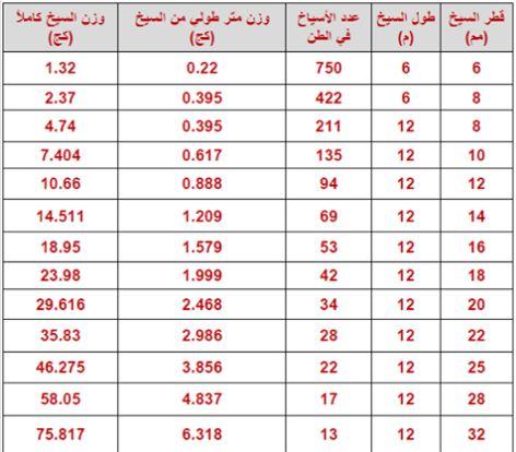 جدول عدد اسياخ الحديد في الطن