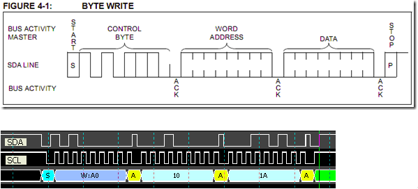 i2c read and write address on letter