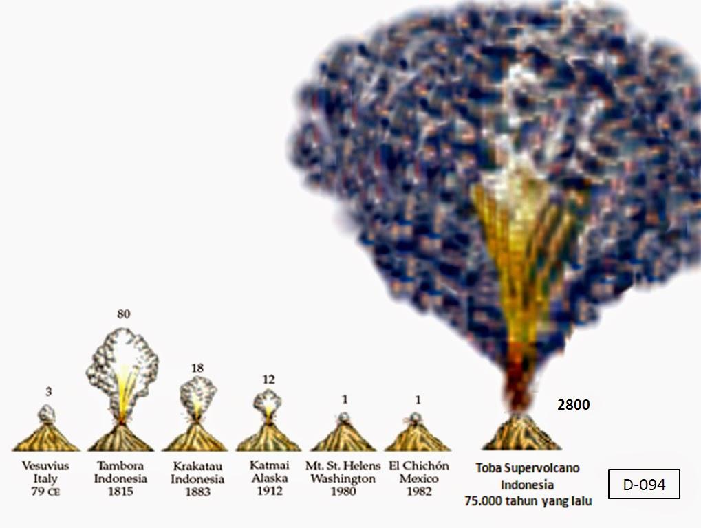 Super Volcano Gunung Toba