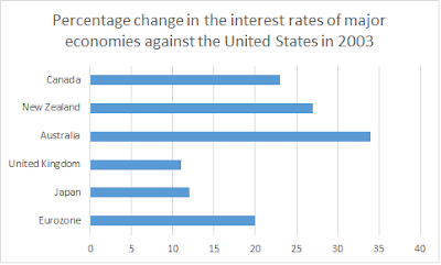 Real Interest Rate Differentials Model