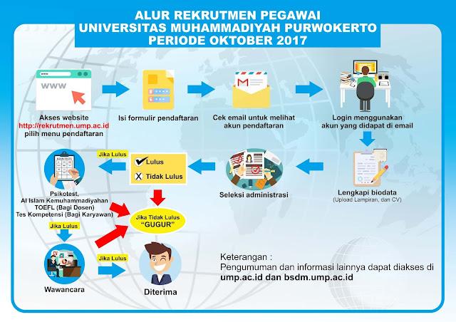 Rekrutmen Pegawai Universitas Muhammadiyah Purwokerto Tahun 2017