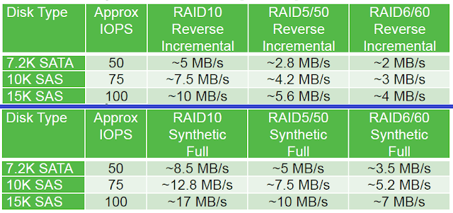 Veeam Backup: RAID repositorio, escenario de referencia