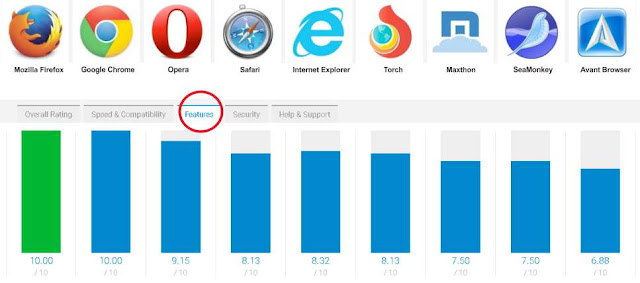Fitur Khusus Browser Terbaik dan Tercepat