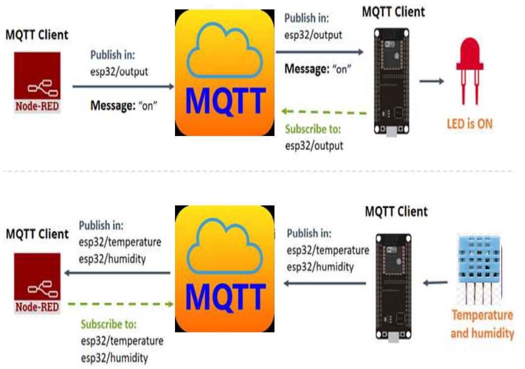 alex9ufo 聰明人求知心切: ESP32 MQTT – Publish and Subscribe with