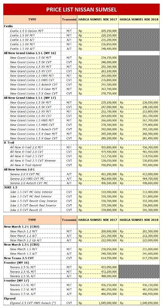 harga mobil nissan palembang 2018