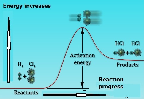 Fig. I.3: Energy profile for the reaction of H2 and Cl2 to form HCl. The minimum energy required for the reaction to occur is called activation energy. The unstable molecule at the top of the energy profile is called activation complex or the transition state