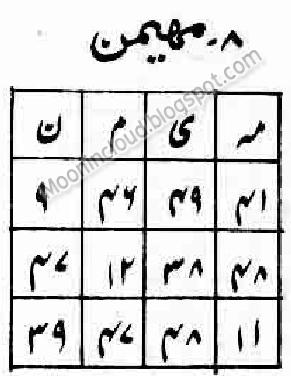Taweez Ya Muhaimin Wazifa Ya Muhaiminu Naqsh Wazaif Ya