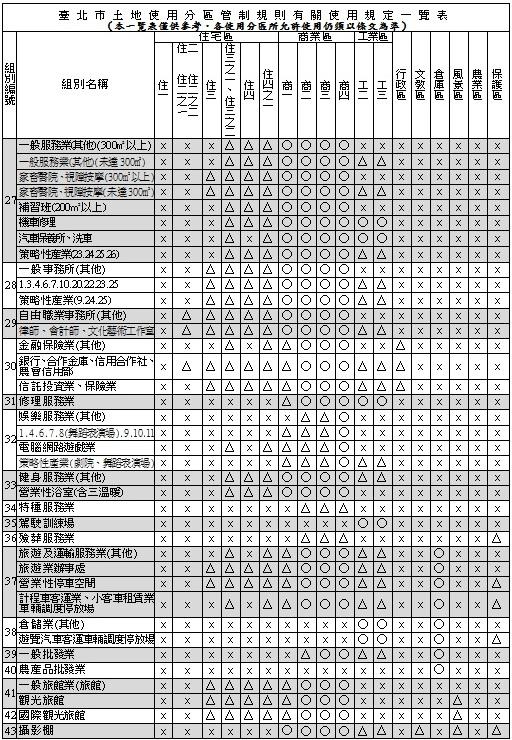臺灣不動產資訊觀測站/臺灣房地產資訊觀測站: 2012/4/13