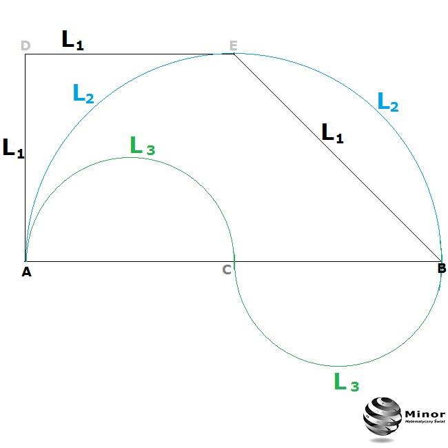 Która z podanych długości L₁, L₂, L₃ w trapezie równoramiennym jest najkrótsza?