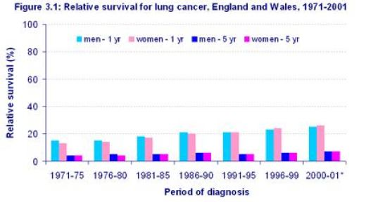 staging prostate cancer and its relationship to prognosis for lung