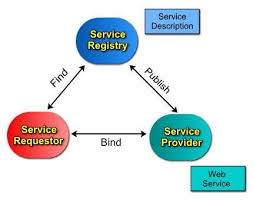 Benefits of service orientation