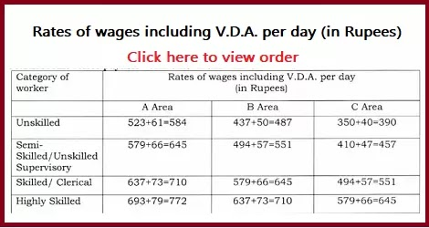 Minimum Wage & V.D.A for Construction, Maintenance of Roads or Railway or Building Operations Employees w.e.f. 01.04.2019 – Ministry of Labour & Employment
