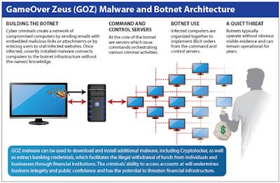 GOZ Architecture