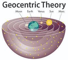 Permalink ke Pengertian Teori Geosentris, Heliosentris, dan Antroposentris