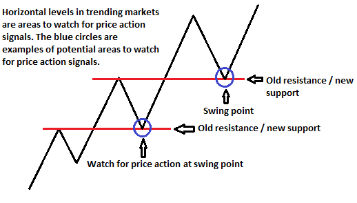 Forex swing trading strategies