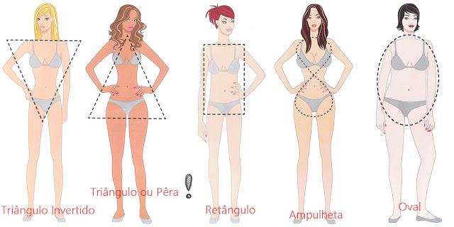 Desenho ilustrando quais são os modelos de corpos femininos.