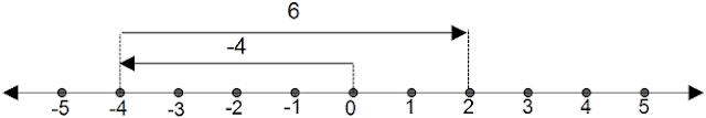 contoh garis bilangan bulat