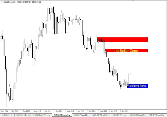Forex Outlook, AUDUSD Monthly Chart
