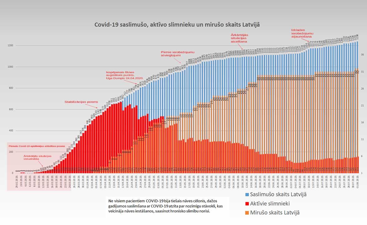 Grafiks ar Covid-19 saslimušo un mirušo skaitu valstī 01.08.2020.