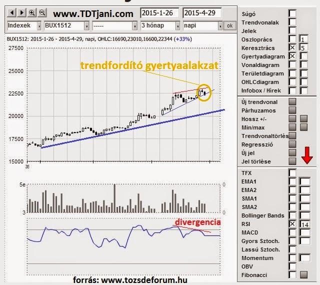 trendvonal - follione.hu