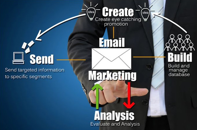 Create Email  Marketing & Web Based Email