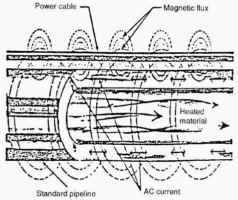 Skin Effect Heating System Wiring Diagram Free Download