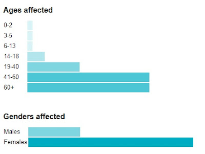 Ages affected mostly by breast cancer