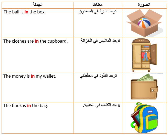 الجزء الثاني (حرف الجرّ in ) : حروف الجرّ في اللغة الانجليزية prepositions