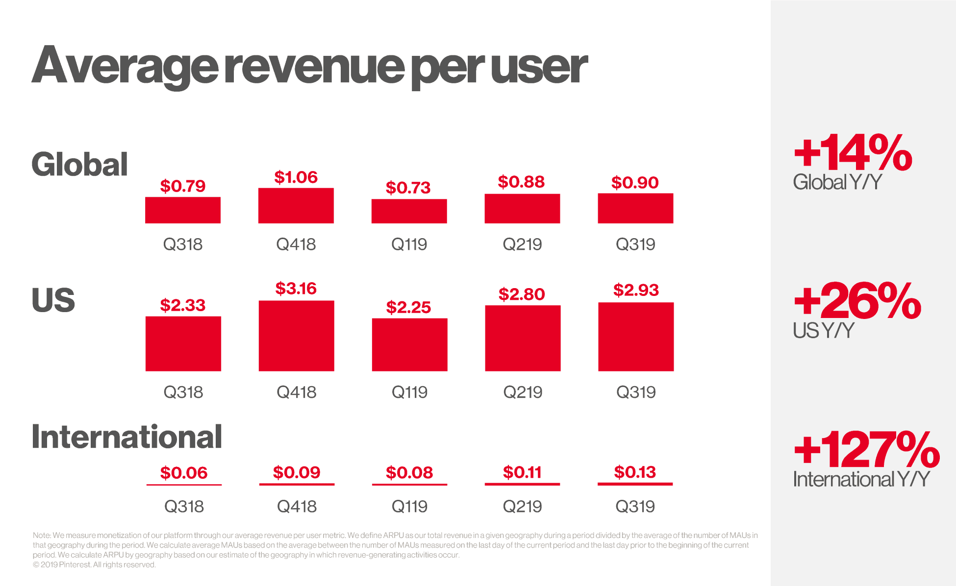 Pinterest average revenue per user - chart