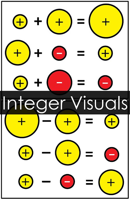 Integer Rules Visual References for Addition and Subtraction