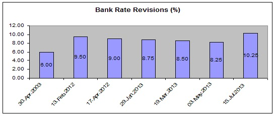 As The Above Graph Ilrates Bank Rate Had Been Kept In Comatose For Almost A Decade Between 2003 And 2017 Suddenly One Fine Morning Rbi